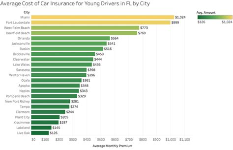 What would be the average price of car insurance for an 18