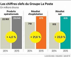 1 Patronal La Poste : la poste compense la baisse de l 39 activit courrier ~ Premium-room.com Idées de Décoration