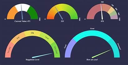 Speedometer React D3 Vue Speedo Usage