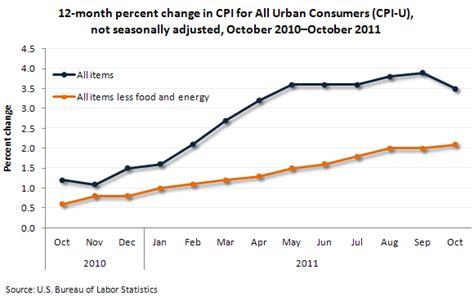 consumer price index cpi us bureau of labor statistics autos weblog
