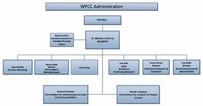 Organizational Chart Wpcc College Charts Piedmont Western