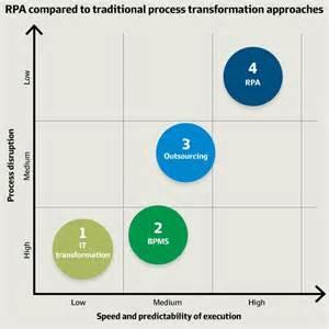 Robotic Automation Process