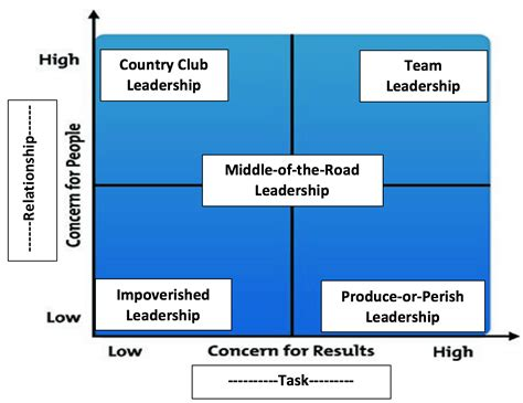 blake mouton   complexities  good leadership