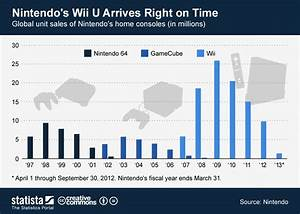Nintendo Console Sales Chart Chart Nintendo 39 S Wii U Arrives Right On Time Statista