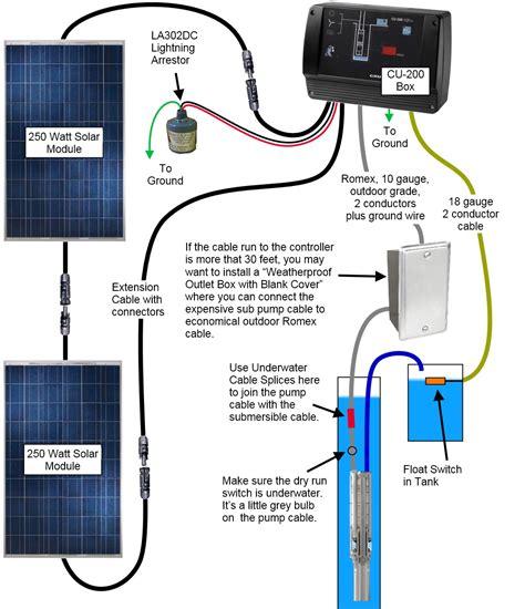 Grundfos Sqflex Solar Water Pump Wiring Diagram