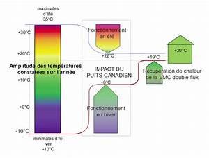 Puit Canadien Avis : le puits canadien la loupe scop fiabitat concept ~ Premium-room.com Idées de Décoration