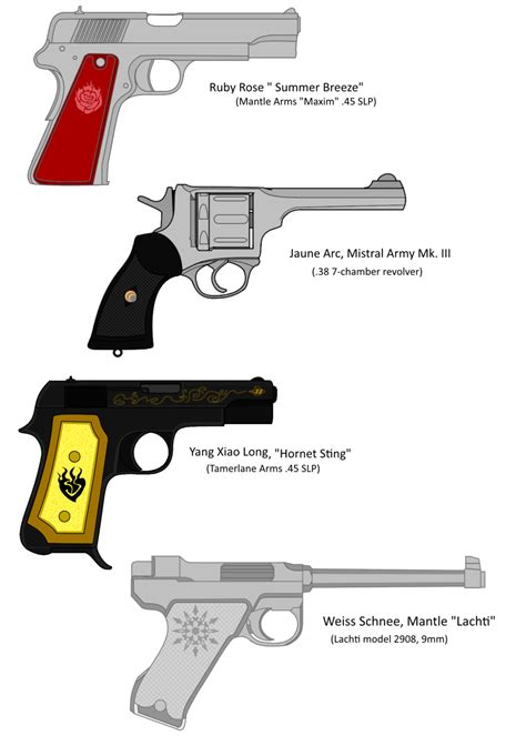 Best Rwby Weapons Ideas And Images On Bing Find What You Ll Love