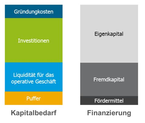 gruendungskosten und investitionen bei ihrer existenzgruendung