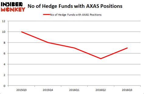 Hedge Funds Are Buying Abraxas Petroleum Corp. (AXAS ...