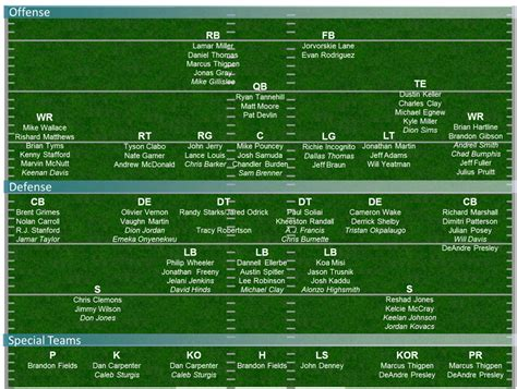 dolphins release depth chart  texans game  phinsider