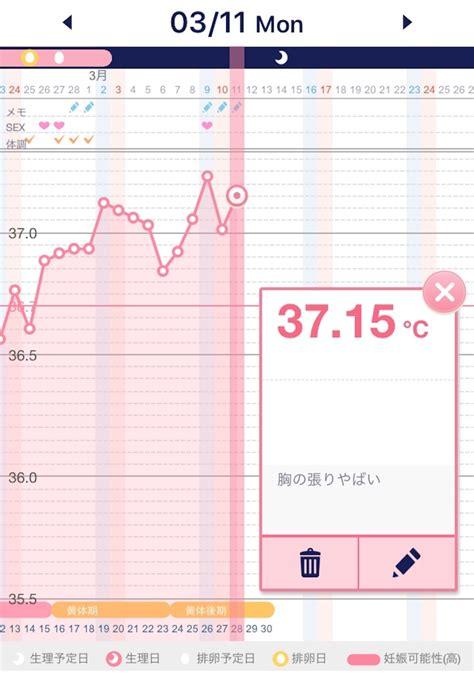 高温期14日目 症状