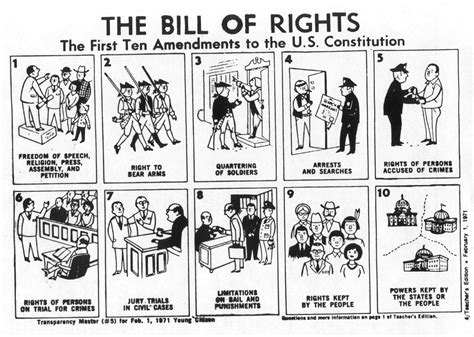 Room 51 Us History The Bill Of Rights