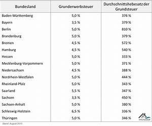 Steuern Beim Hauskauf : steuern beim immobilienkauf ~ Frokenaadalensverden.com Haus und Dekorationen