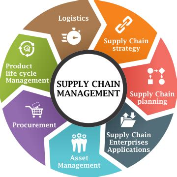 Supply Chain Management Business , Supply Chain Management. Whole Life Vs Universal Life Insurance. International Technological University Reviews. Online Technology Colleges Garage Door Tacoma. Makeup Artist School Florida. Colleges Near Columbia Md Types Of Therapist. Application Performance Management Software. Make Your Own Fashion Magazine. Ariel Promotional Products Hmo Vs Ppo Dental