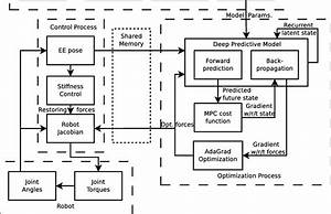 Online System  Block Diagram Of Our Deepmpc System