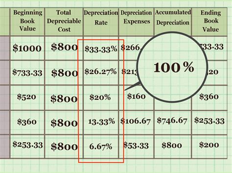 depreciation of fixed asset how to calculate depreciation on fixed assets with