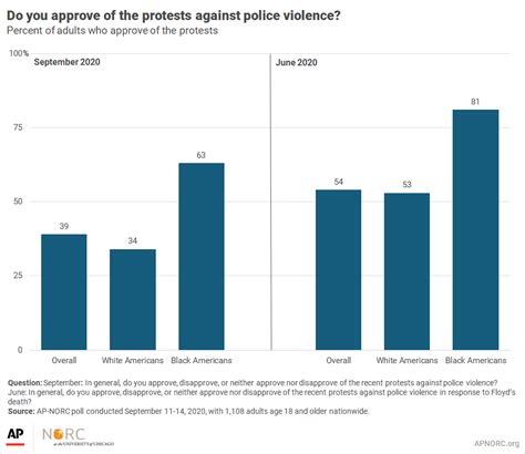POLL: Support for Black Lives Matter Protests Has ...