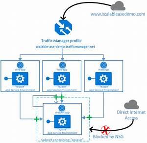 Arquitectura De Seguridad Por Capas Con Instancias De App