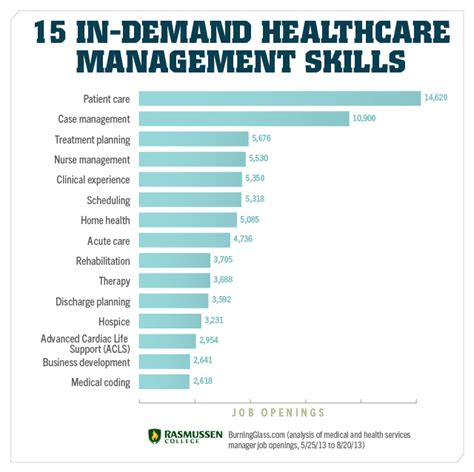 15 Skills You Need To Land A Job In Healthcare Management. Division Iii Football Rankings. How Many Calories Is In A Cup Of Coffee. At&t Small Business Internet. Best Online Password Manager. Top Renewable Energy Companies. Character Animation Crash Course Pdf. Jobs In Natural Resources Management. University Of Colorado Denver Tuition