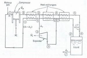 6 Claude Air Liquefaction System 7 T