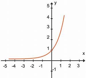 Exponentialfunktionen Und E