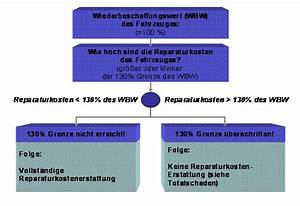 Totalschaden Abrechnung : reparaturkosten bei unfall ~ Themetempest.com Abrechnung