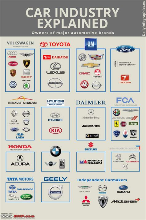 Who Owns Who In The Automotive Industry by Who Owns Whom Car Companies Page 4 Team Bhp