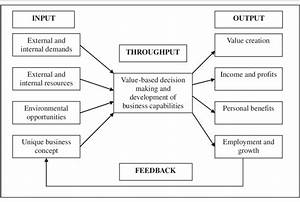 Conceptual Model  The Relationship Of General Systems Theory To