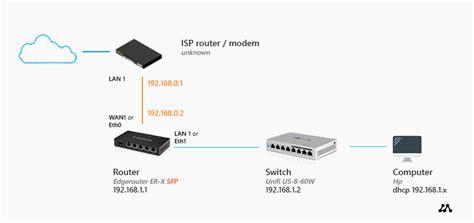 Howto Setup Home Network Step Guide