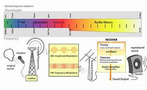 File Radio Transmition Diagram En Png