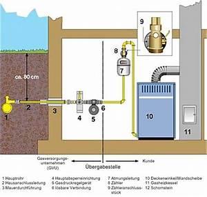 Wasserleitung Durchmesser Einfamilienhaus : hausanschluss ~ Frokenaadalensverden.com Haus und Dekorationen