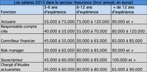 grille de salaire architecte 202 tes vous pay 233 224 votre juste valeur les salaires 2015