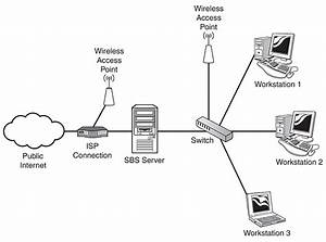 Add Wireless Network Point To Sbs Internal Network