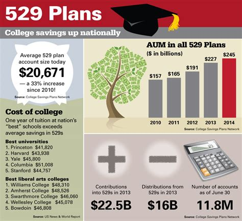 College Savings In 529 Plans Hit Record High Find Out How. Community Safety Signs. Hat Signs Of Stroke. Autism Symptom Signs. Running Man Signs. Lunch Box Signs. Sept Signs. Telltale Signs. Lamp Post Signs