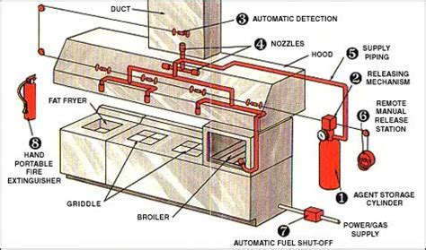 Kitchen Hood Fire Suppression Systems   Stevenson Sprinkler