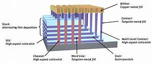 3d Nand  Challenges Beyond 96