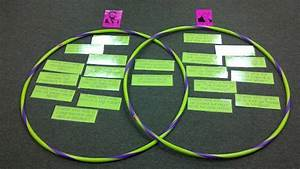 Interactive Venn Diagram  Could Also Use Sticky Notes And