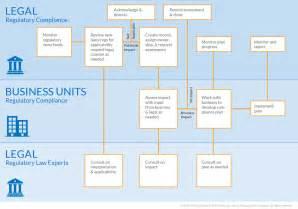 Regulatory Compliance Process