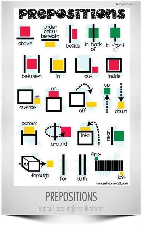 Learn English  Prepositions #infografia #infographic #education  Teaching English Pinterest
