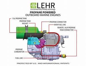 Review  Lehr Propane