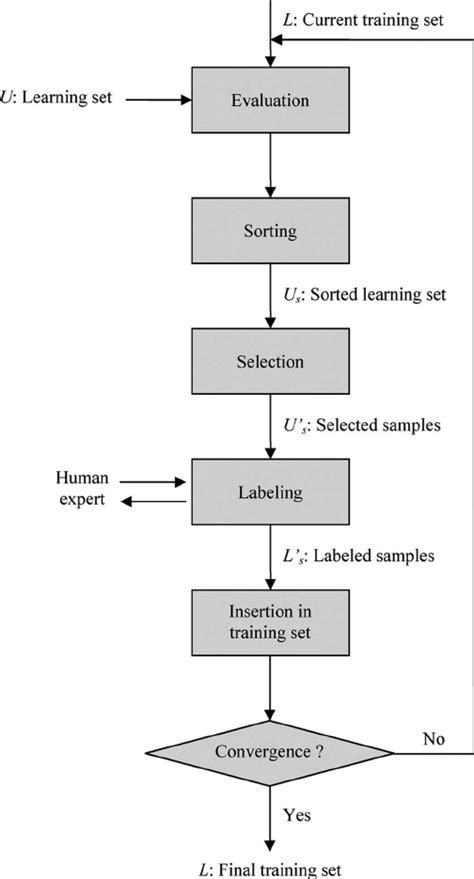 Flowchart of the proposed active learning approach for