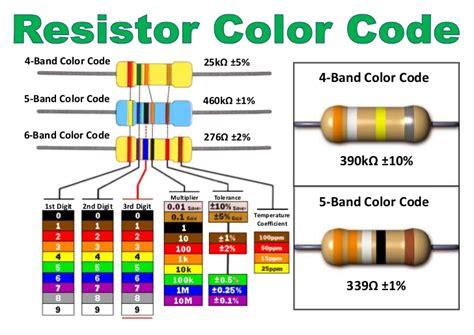 resistor color resistor color code