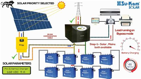 Off Grid Solar System Working Installation Guide With