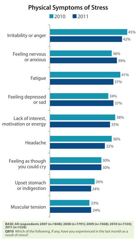 impact  stress