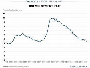 Us Jobs Report Shows Slower Hiring  Lower Unemployment