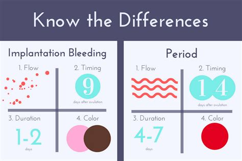 Difference Between Implantation Bleeding And Your Period