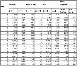 Technical Standard Data Of Enamelled Cu Copper  Wire