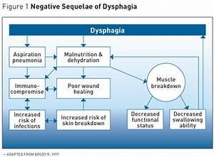 Clinical Nutrition  Improve Compliance In Dysphagia Patients