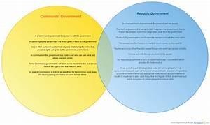 Republic Government Vs  Communist Government   Venn Diagram
