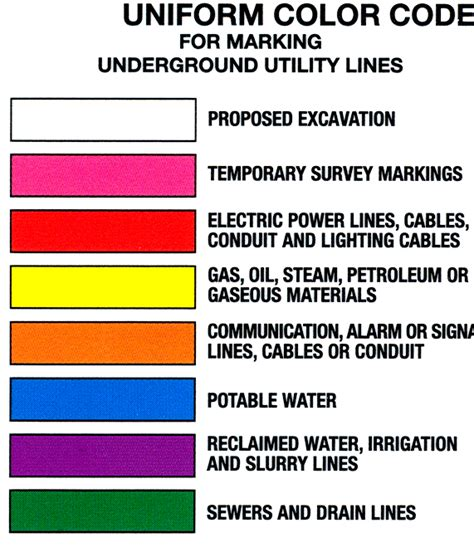 utility flag colors locating underground cables residential walton emc